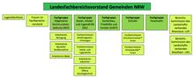 Gremienstruktur Landesfachbereich Gemeinden ver.di NRW